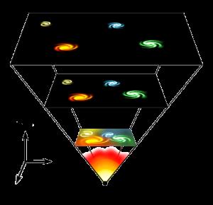 Le déploiement de l'Univers depuis le Big Bang